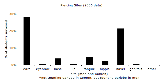 piercings-graph1